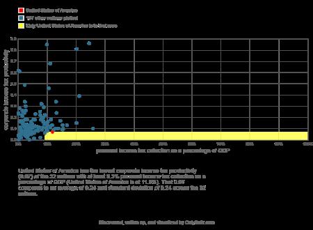 U.S. corporate income tax productivity